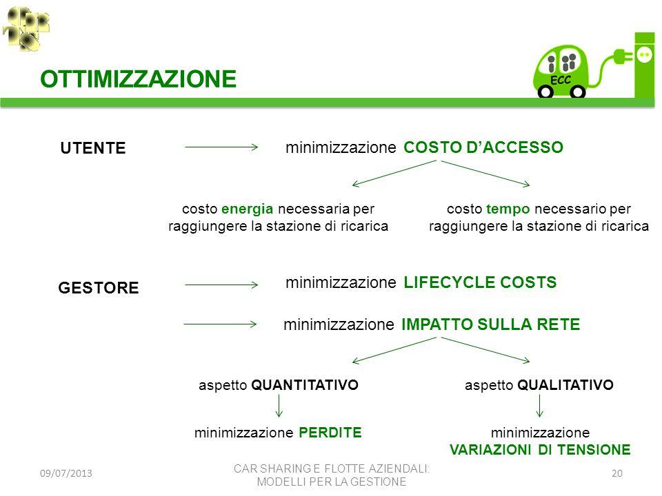 09/07/201320 OTTIMIZZAZIONE CAR SHARING E FLOTTE AZIENDALI: MODELLI PER LA GESTIONE UTENTE minimizzazione COSTO DACCESSO costo energia necessaria per