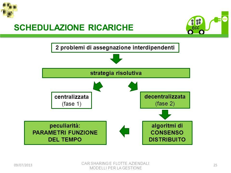 09/07/201325 2 problemi di assegnazione interdipendenti strategia risolutiva centralizzata (fase 1) decentralizzata (fase 2) algoritmi di CONSENSO DIS