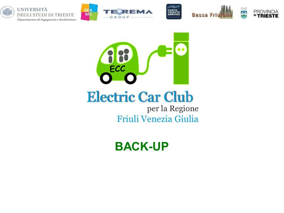 09/07/201328 CAR SHARING E FLOTTE AZIENDALI: MODELLI PER LA GESTIONE MODULO DI SIMULAZIONE – OTTIMIZZAZIONE SERVIZIO CAR SHARING DI PORDENONE 2 aree di parcheggio (P3 e P5) 10 veicoli elettrici sistema one-way rental circolazione allinterno della ZTL parcheggio gratuito nella ZTL