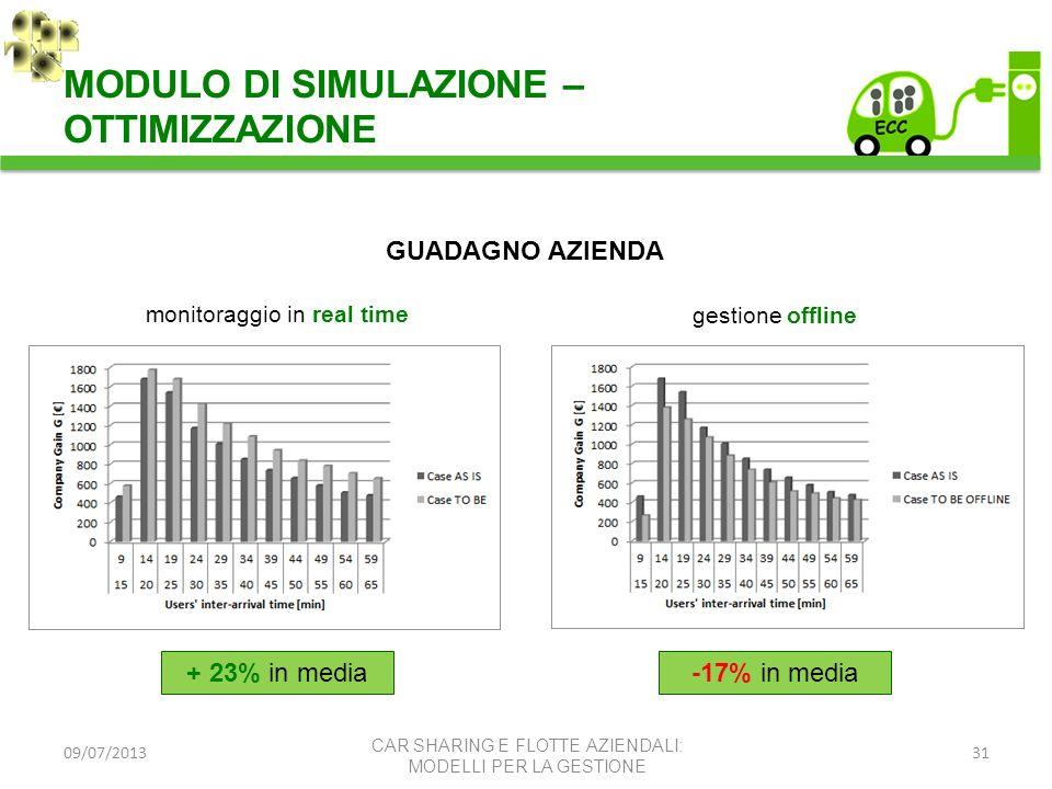 09/07/201331 MODULO DI SIMULAZIONE – OTTIMIZZAZIONE CAR SHARING E FLOTTE AZIENDALI: MODELLI PER LA GESTIONE GUADAGNO AZIENDA monitoraggio in real time