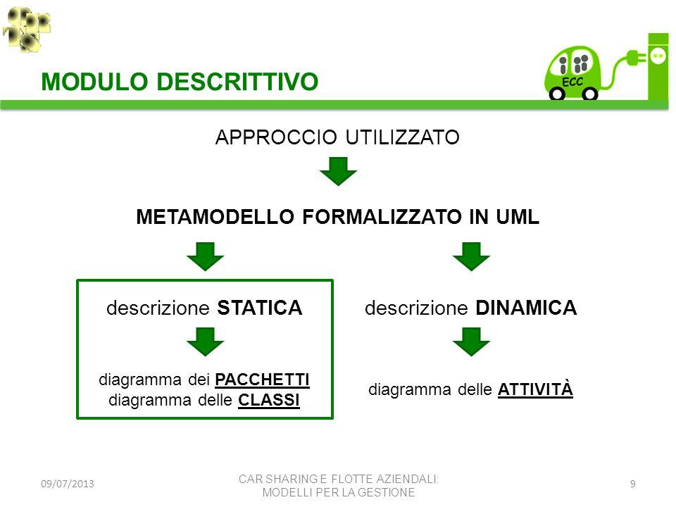 09/07/20139 APPROCCIO UTILIZZATO METAMODELLO FORMALIZZATO IN UML descrizione STATICAdescrizione DINAMICA diagramma dei PACCHETTI diagramma delle CLASS