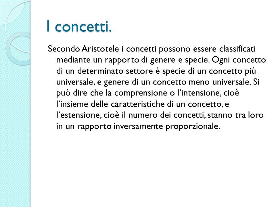 I concetti. Secondo Aristotele i concetti possono essere classificati mediante un rapporto di genere e specie. Ogni concetto di un determinato settore