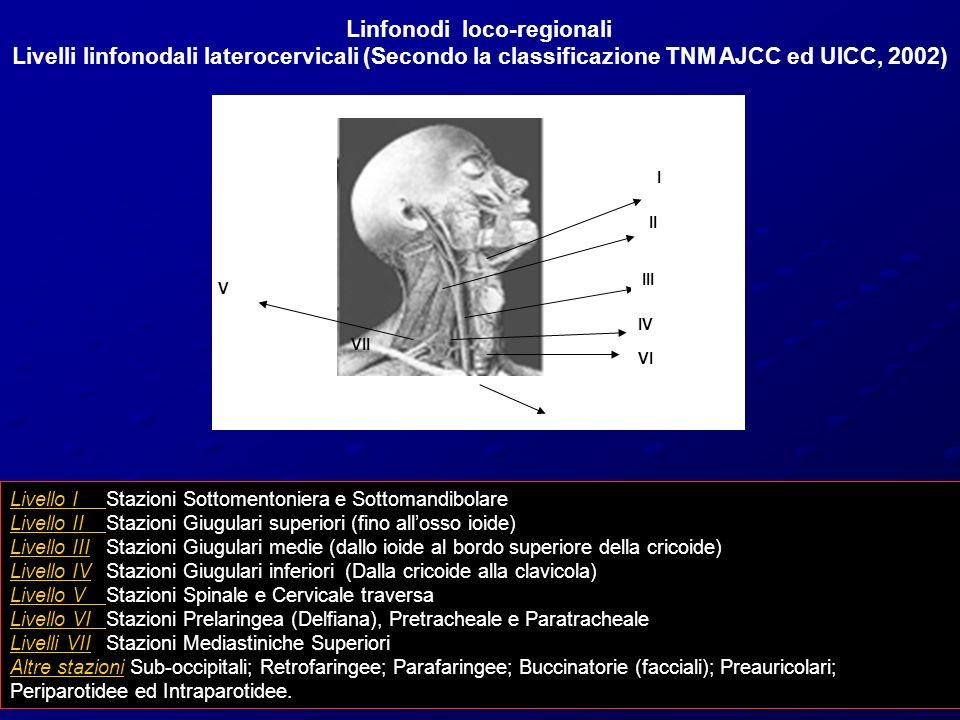 I II III IV V VI VII Linfonodi loco-regionali Livelli linfonodali laterocervicali (Secondo la classificazione TNM AJCC ed UICC, 2002) Livello IStazioni Sottomentoniera e Sottomandibolare Livello IIStazioni Giugulari superiori (fino allosso ioide) Livello IIIStazioni Giugulari medie (dallo ioide al bordo superiore della cricoide) Livello IVStazioni Giugulari inferiori (Dalla cricoide alla clavicola) Livello VStazioni Spinale e Cervicale traversa Livello VIStazioni Prelaringea (Delfiana), Pretracheale e Paratracheale Livelli VIIStazioni Mediastiniche Superiori Altre stazioni Sub-occipitali; Retrofaringee; Parafaringee; Buccinatorie (facciali); Preauricolari; Periparotidee ed Intraparotidee.