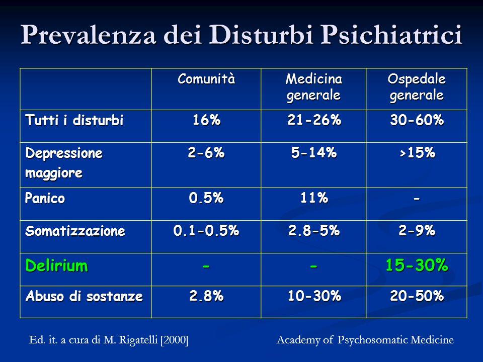 Prevalenza dei Disturbi Psichiatrici Comunità Medicina generale Ospedale generale Tutti i disturbi 16%21-26%30-60% Depressionemaggiore2-6%5-14%>15% Panico0.5%11%- Somatizzazione0.1-0.5%2.8-5%2-9% Delirium--15-30% Abuso di sostanze 2.8%10-30%20-50% Ed.