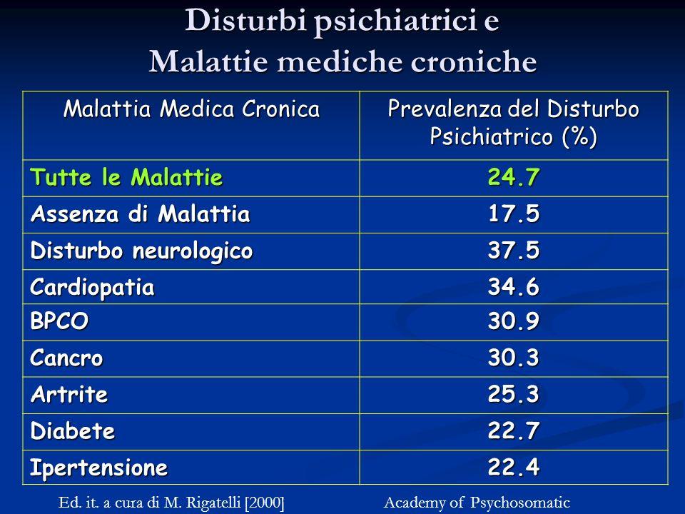 Disturbi psichiatrici e Malattie mediche croniche Malattia Medica Cronica Prevalenza del Disturbo Psichiatrico (%) Tutte le Malattie 24.7 Assenza di M