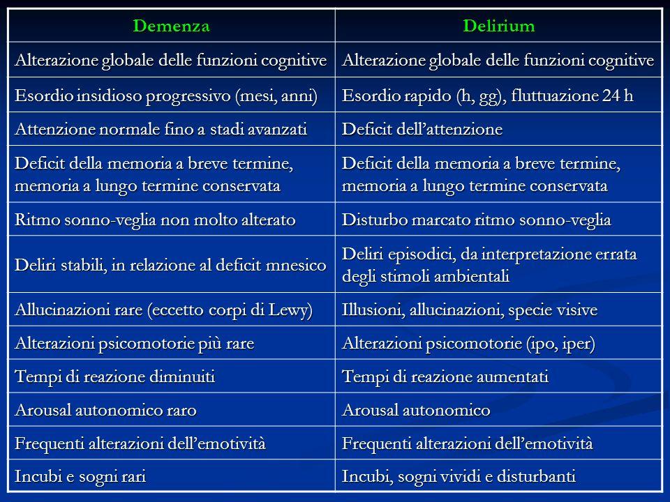 DemenzaDelirium Alterazione globale delle funzioni cognitive Esordio insidioso progressivo (mesi, anni) Esordio rapido (h, gg), fluttuazione 24 h Atte