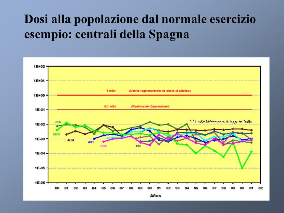 Dosi alla popolazione dal normale esercizio esempio: centrali della Spagna 0,01 mSv Riferimento di legge in Italia