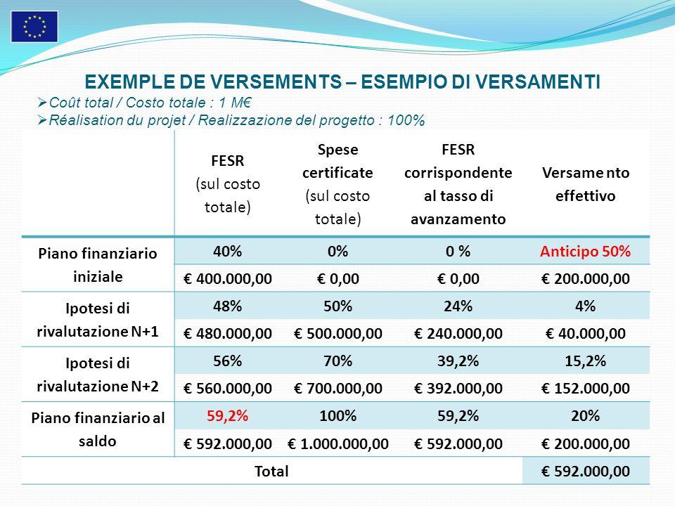 EXEMPLE DE VERSEMENTS – ESEMPIO DI VERSAMENTI Coût total / Costo totale : 1 M Réalisation du projet / Realizzazione del progetto : 100% FESR (sul cost