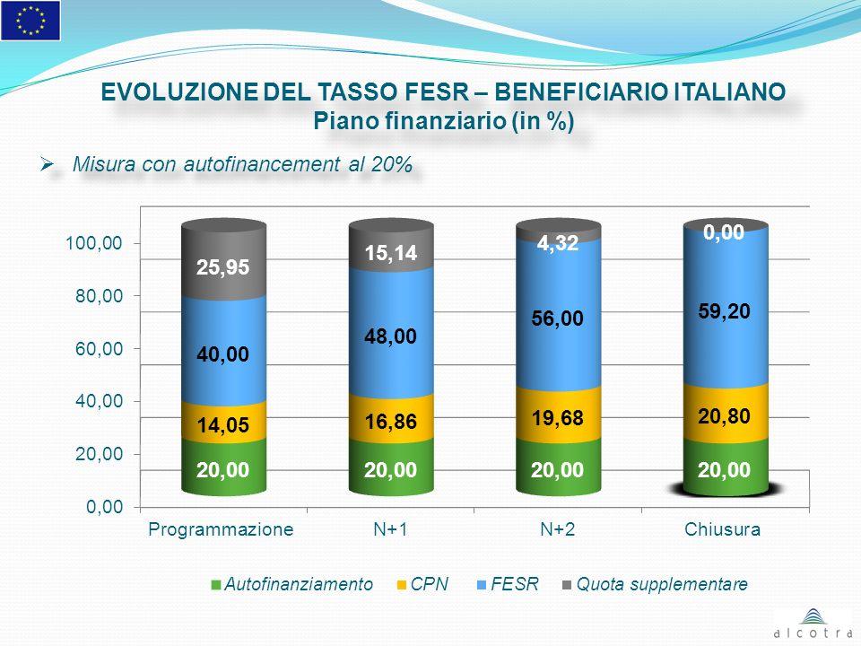 EVOLUZIONE DEL TASSO FESR – BENEFICIARIO ITALIANO Piano finanziario (in %) EVOLUZIONE DEL TASSO FESR – BENEFICIARIO ITALIANO Piano finanziario (in %)