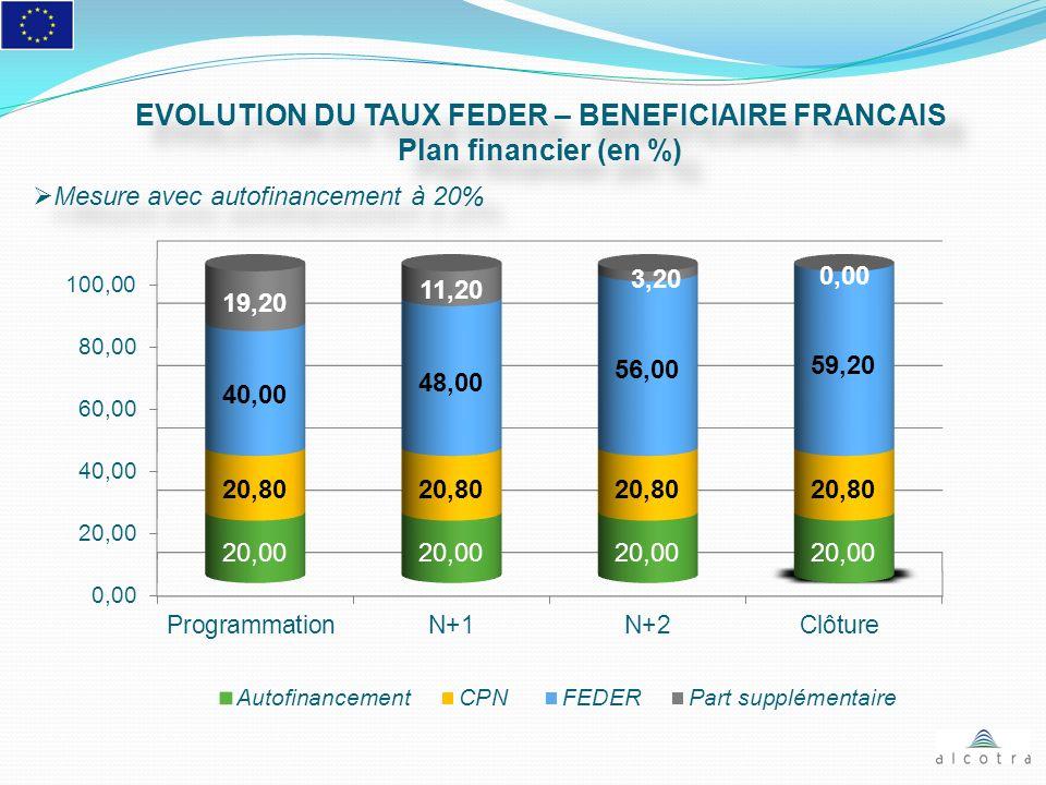 EVOLUTION DU TAUX FEDER – BENEFICIAIRE FRANCAIS Plan financier (en %) EVOLUTION DU TAUX FEDER – BENEFICIAIRE FRANCAIS Plan financier (en %) Mesure ave