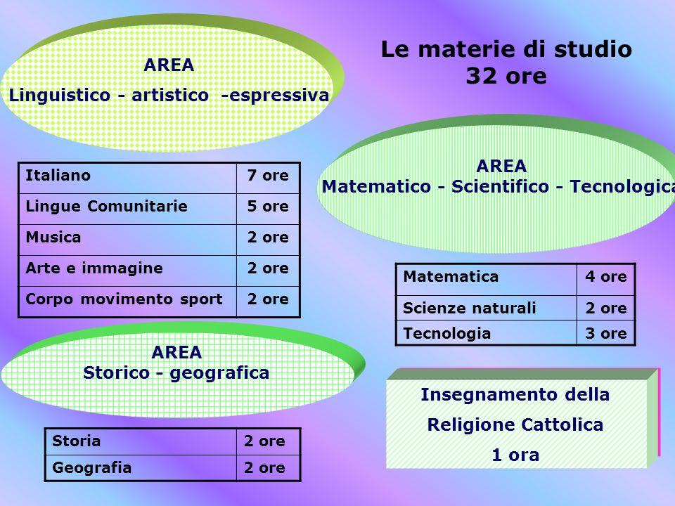 Le materie di studio 32 ore Italiano7 ore Lingue Comunitarie5 ore Musica2 ore Arte e immagine2 ore Corpo movimento sport2 ore AREA Linguistico - artis