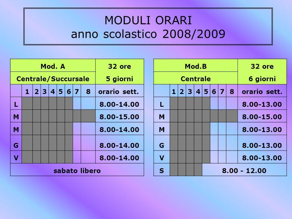 MODULI ORARI anno scolastico 2008/2009 Mod. A32 oreMod.B32 ore Centrale/Succursale5 giorniCentrale6 giorni 12345678orario sett. 12345678 L 8.00-14.00L