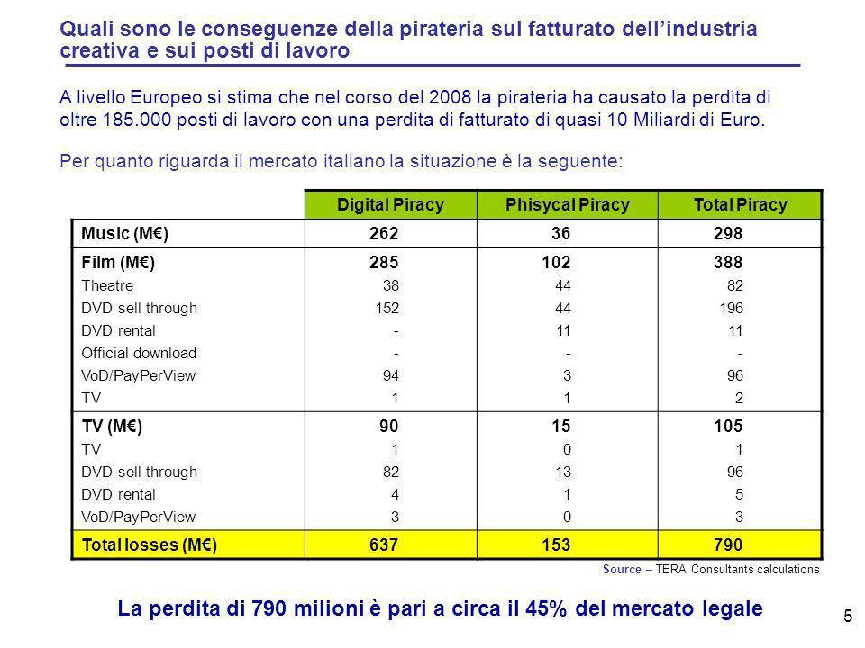 5 Quali sono le conseguenze della pirateria sul fatturato dellindustria creativa e sui posti di lavoro Per quanto riguarda il mercato italiano la situazione è la seguente: A livello Europeo si stima che nel corso del 2008 la pirateria ha causato la perdita di oltre 185.000 posti di lavoro con una perdita di fatturato di quasi 10 Miliardi di Euro.