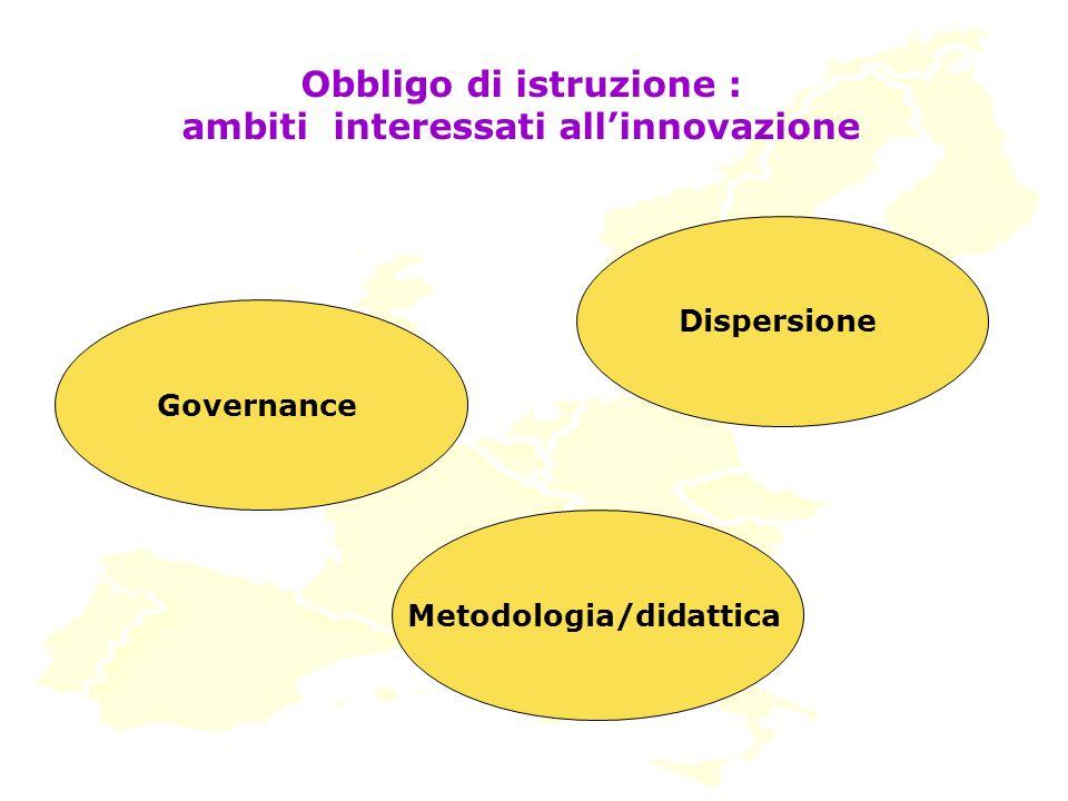Obbligo di istruzione : ambiti interessati allinnovazione Governance Metodologia/didattica Dispersione