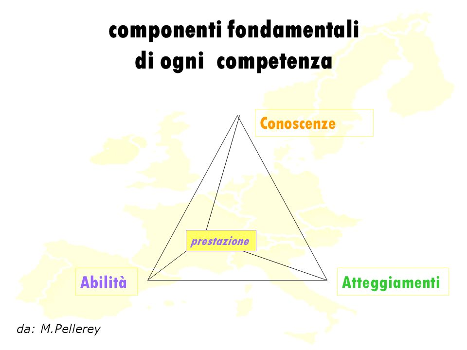 componenti fondamentali di ogni competenza Conoscenze AtteggiamentiAbilità da: M.Pellerey prestazione