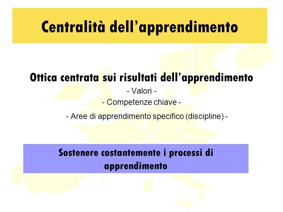 Ottica centrata sui risultati dellapprendimento - Valori - - Competenze chiave - - Aree di apprendimento specifico (discipline) - Centralità dellapprendimento Sostenere costantemente i processi di apprendimento