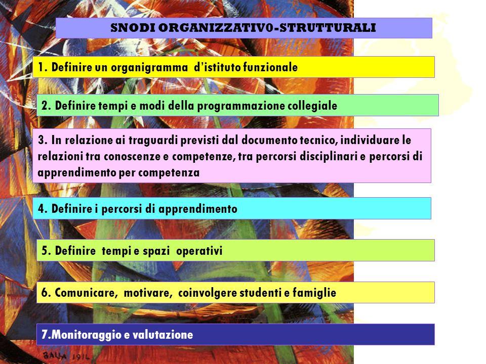 SNODI ORGANIZZATIV0-STRUTTURALI 1. Definire un organigramma distituto funzionale 5.