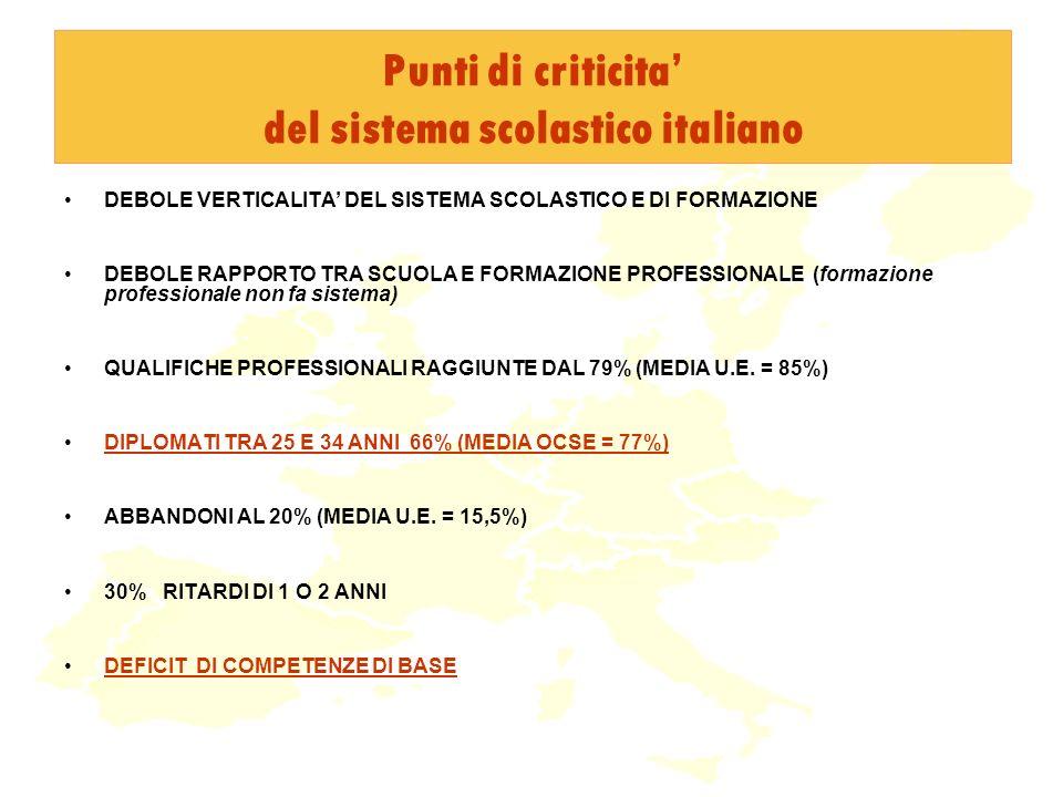 Punti di criticita del sistema scolastico italiano DEBOLE VERTICALITA DEL SISTEMA SCOLASTICO E DI FORMAZIONE DEBOLE RAPPORTO TRA SCUOLA E FORMAZIONE PROFESSIONALE (formazione professionale non fa sistema) QUALIFICHE PROFESSIONALI RAGGIUNTE DAL 79% (MEDIA U.E.