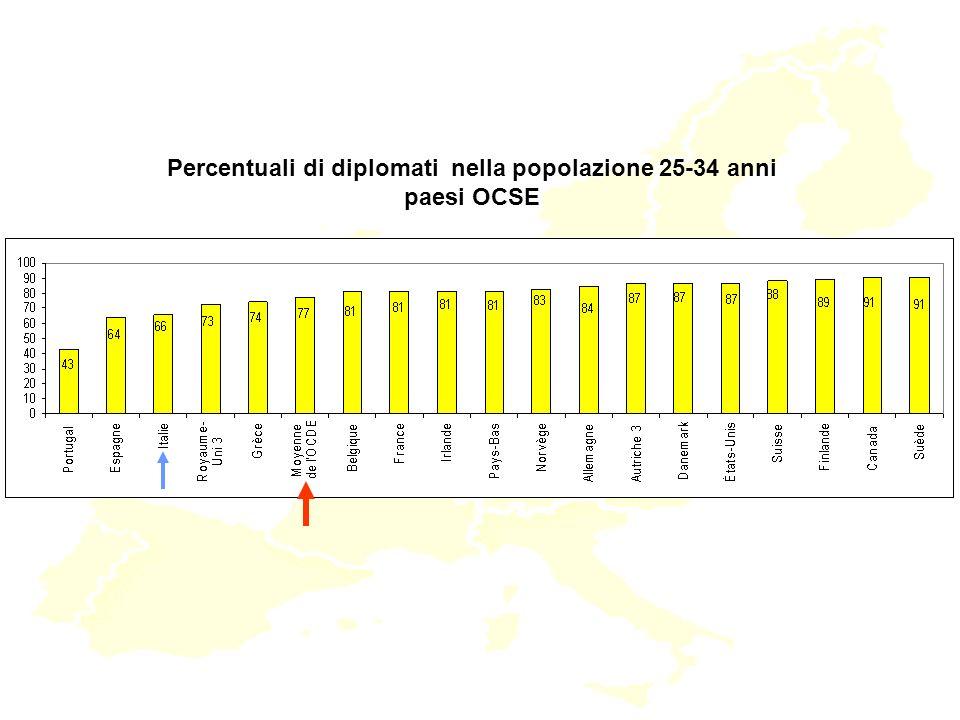 Percentuali di diplomati nella popolazione 25-34 anni paesi OCSE
