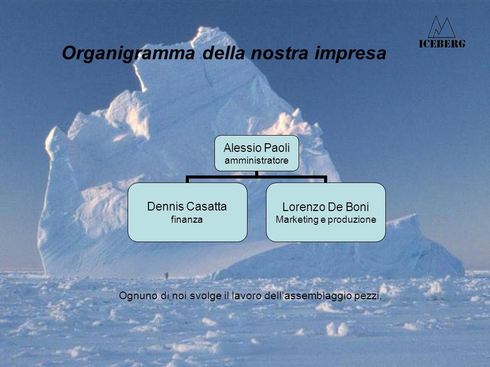 Organigramma della nostra impresa Alessio Paoli amministratore Dennis Casatta finanza Lorenzo De Boni Marketing e produzione Ognuno di noi svolge il lavoro dellassemblaggio pezzi.