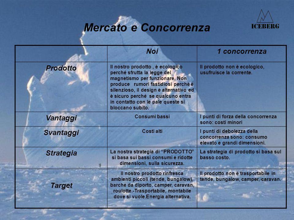 Mercato e Concorrenza Noi1 concorrenza Prodotto Il nostro prodotto, è ecologico perché sfrutta la legge del magnetismo per funzionare.