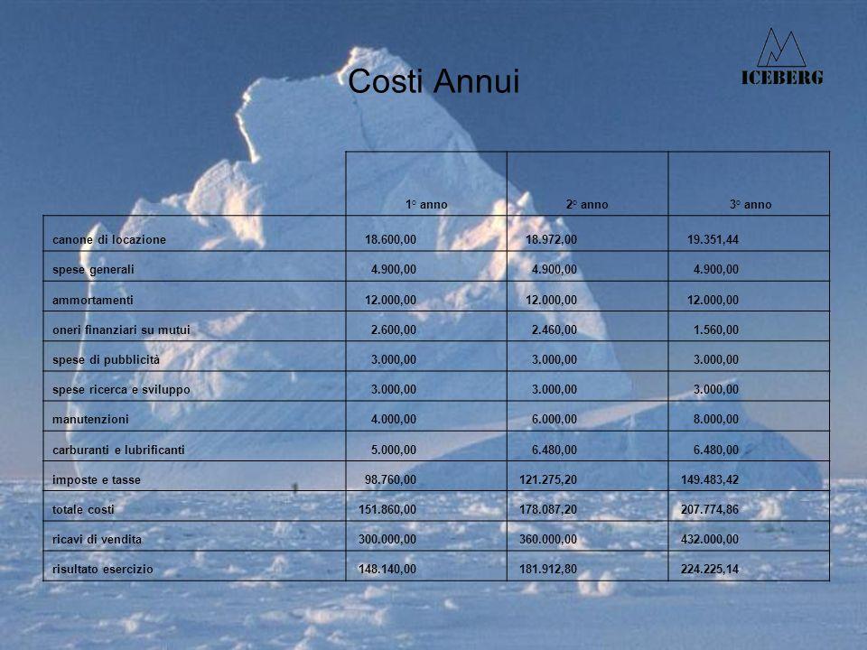 Costi Annui 1° anno2° anno 3° anno canone di locazione 18.600,00 18.972,00 19.351,44 spese generali 4.900,00 ammortamenti 12.000,00 oneri finanziari su mutui 2.600,00 2.460,00 1.560,00 spese di pubblicità 3.000,00 spese ricerca e sviluppo 3.000,00 manutenzioni 4.000,00 6.000,00 8.000,00 carburanti e lubrificanti 5.000,00 6.480,00 imposte e tasse 98.760,00 121.275,20 149.483,42 totale costi 151.860,00 178.087,20 207.774,86 ricavi di vendita 300.000,00 360.000,00 432.000,00 risultato esercizio 148.140,00 181.912,80 224.225,14
