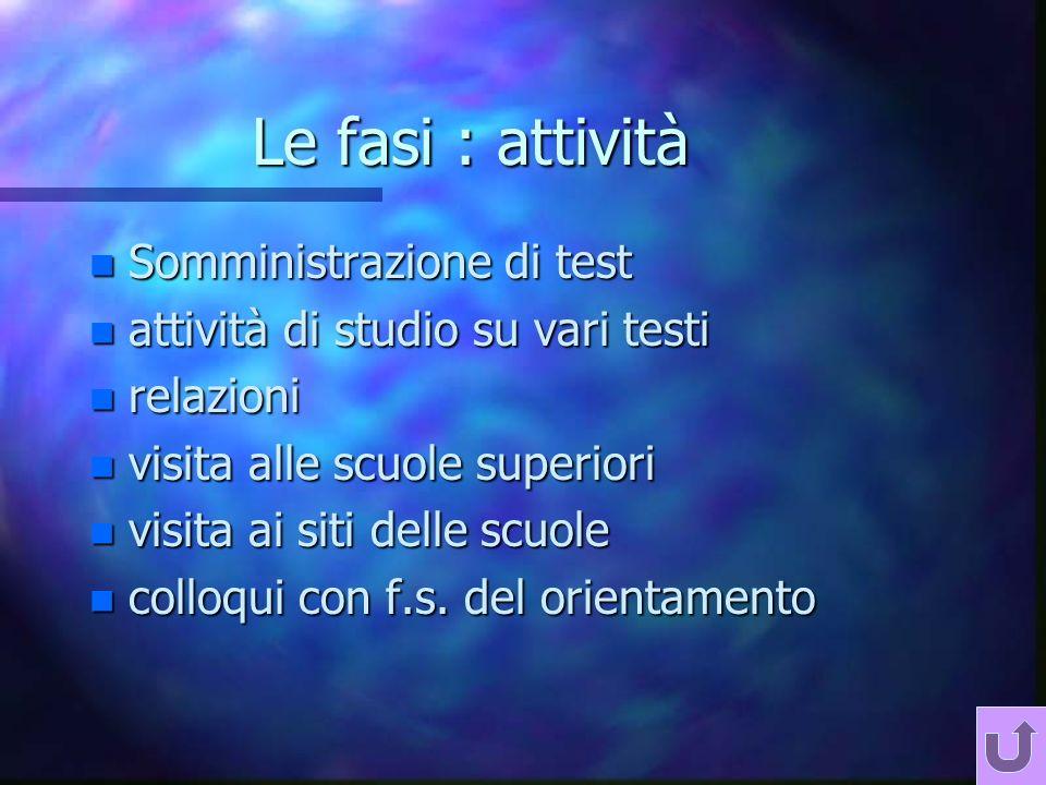 Le fasi : attività n Somministrazione di test n attività di studio su vari testi n relazioni n visita alle scuole superiori n visita ai siti delle scuole n colloqui con f.s.