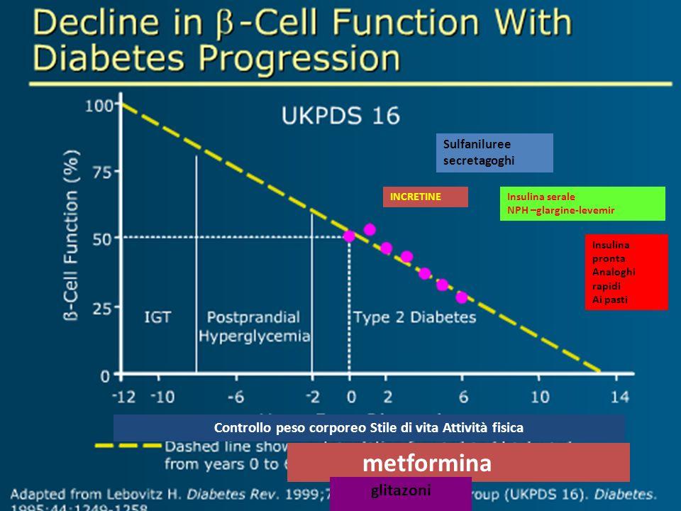 Controllo peso corporeo Stile di vita Attività fisica metformina glitazoni Sulfaniluree secretagoghi Insulina serale NPH –glargine-levemir Insulina pr
