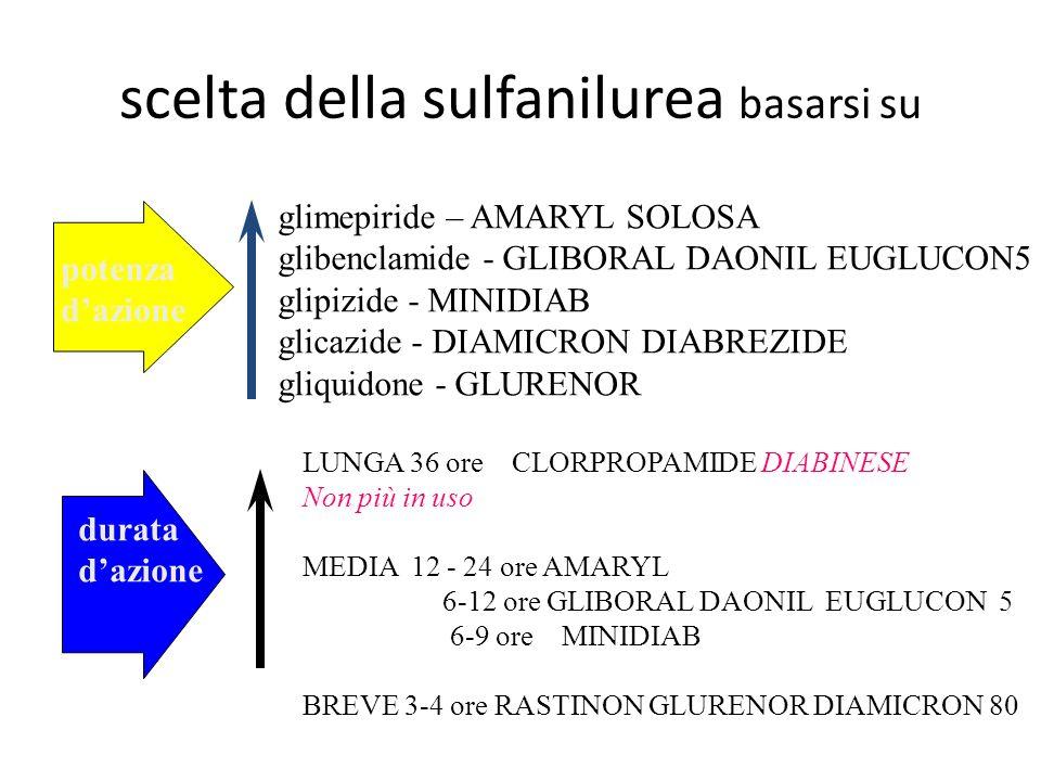 scelta della sulfanilurea basarsi su potenza dazione glimepiride – AMARYL SOLOSA glibenclamide - GLIBORAL DAONIL EUGLUCON5 glipizide - MINIDIAB glicaz