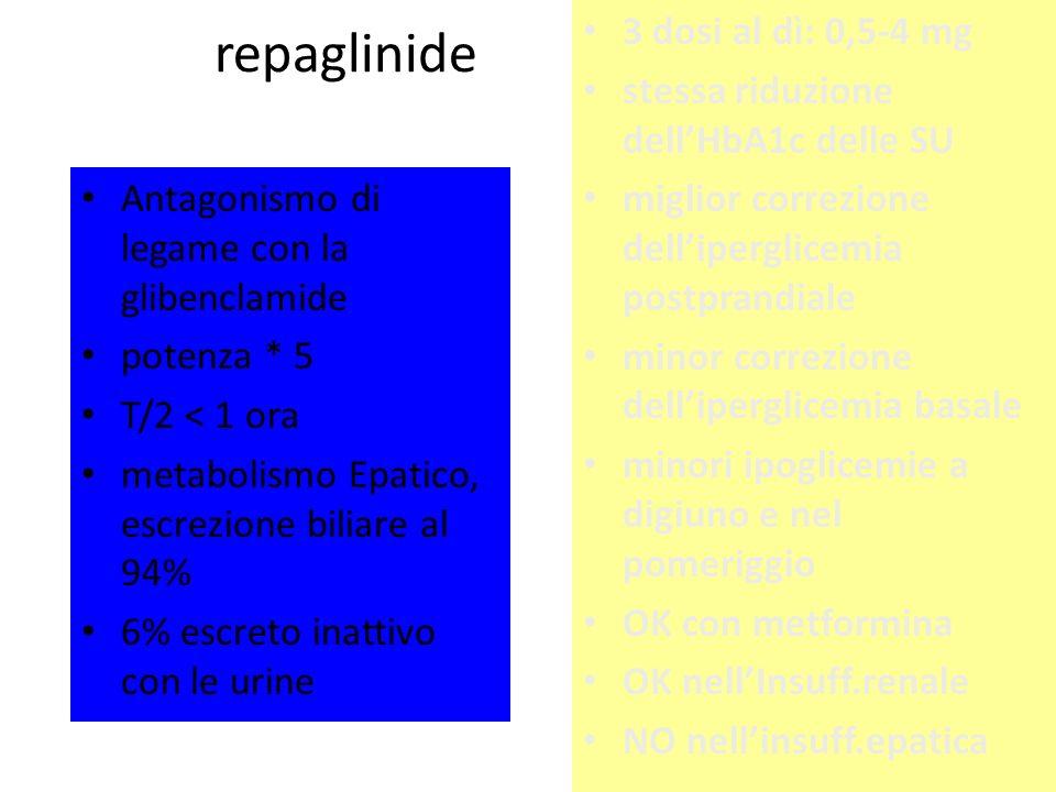 repaglinide Antagonismo di legame con la glibenclamide potenza * 5 T/2 < 1 ora metabolismo Epatico, escrezione biliare al 94% 6% escreto inattivo con