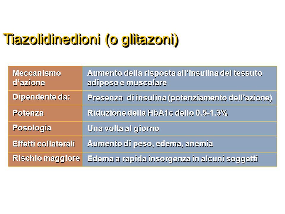 Tiazolidinedioni (o glitazoni) Aumento della risposta allinsulina del tessuto adiposo e muscolare Presenza di insulina (potenziamento dellazione) Ridu