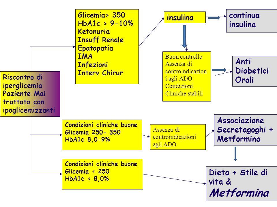 Riscontro di iperglicemia Paziente Mai trattato con ipoglicemizzanti Glicemia> 350 HbA1c > 9-10% Ketonuria Insuff Renale Epatopatia IMA Infezioni Inte