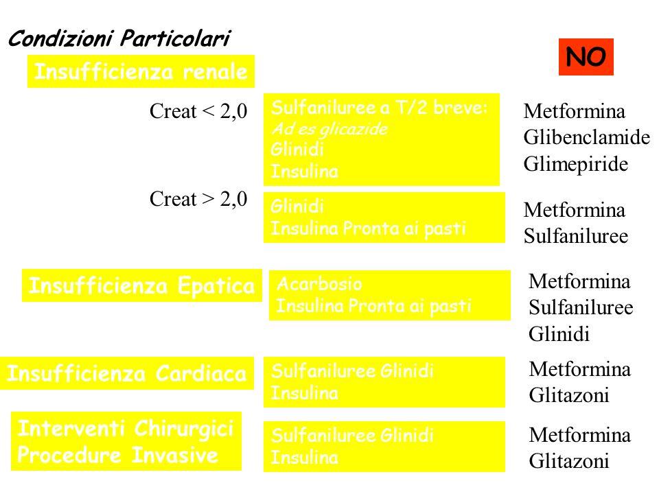 Condizioni Particolari Insufficienza renale Creat < 2,0 Sulfaniluree a T/2 breve: Ad es glicazide Glinidi Insulina Creat > 2,0 Glinidi Insulina Pronta