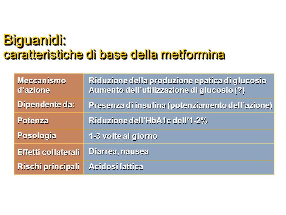 ASSOCIAZIONI UTILI TRA IPOGLICEMIZZANTI ORALI Metformina Sulfaniluree Metformina Glinidi Metformina Glitazoni Glinidi o Sulfaniluree + Glitazoni Acarbosio Sulfaniluree Lunga Esperienza Efficace Ipoglicemie Poss gravi No nellInsuff Renale La MET Riduce la glicemia Basale Le glinidi la glicemia Post-prandiale Minor rischio di ipoglicemie Sinergia utile Nel ridurre una marcata Insulino- resistenza MET riduce la glicemia basale Il GLIT riduce La glicemia post- prandiale NON IPOGLICEMIE Incremento Ponderale Edemi CHF Nellintolleranza alla MET Può essere utile nellInsuff Renale Incremento Ponderale++ Edemi CHF Miglior controllo deliperglicemia post-prandiale Lipoglicemia va trattata con glucosio Meteorismo Metformina Incretine MET riduce la glicemia basale Le incretine riducono la glicemia post- prandiale NON Incremento Ponderale GLP-1 mimetici calo ponderale NON IPOGLICEMIE Poss.aumento durabilità