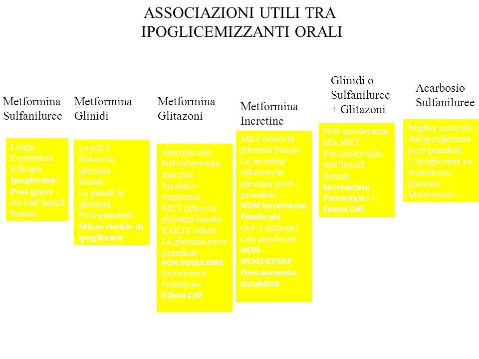 ASSOCIAZIONI UTILI TRA IPOGLICEMIZZANTI ORALI Metformina Sulfaniluree Metformina Glinidi Metformina Glitazoni Glinidi o Sulfaniluree + Glitazoni Acarb