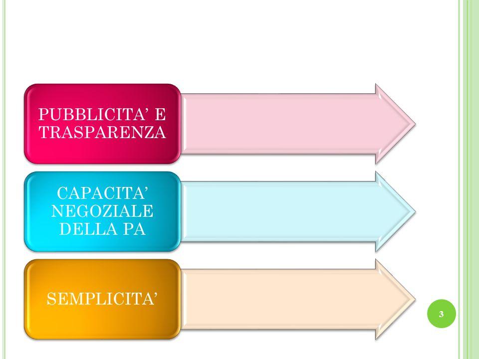 PUBBLICITA E TRASPARENZA CAPACITA NEGOZIALE DELLA PA SEMPLICITA 3