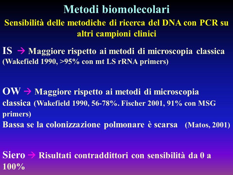 Metodi biomolecolari Sensibilità delle metodiche di ricerca del DNA con PCR su altri campioni clinici IS Maggiore rispetto ai metodi di microscopia cl