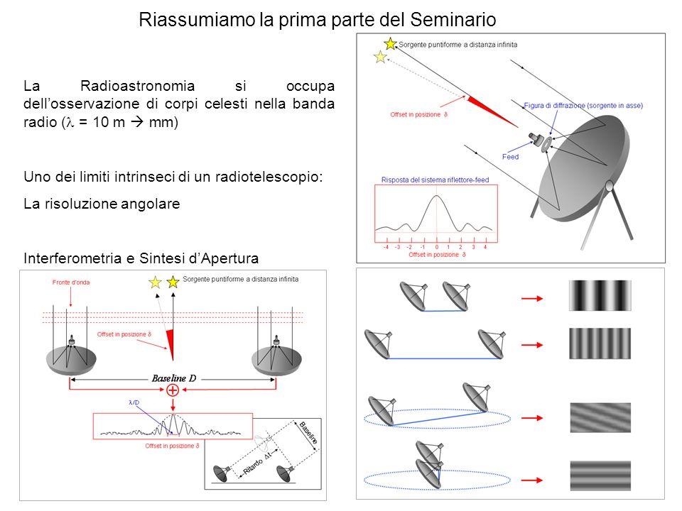 Riassumiamo la prima parte del Seminario La Radioastronomia si occupa dellosservazione di corpi celesti nella banda radio ( = 10 m mm) Uno dei limiti intrinseci di un radiotelescopio: La risoluzione angolare Interferometria e Sintesi dApertura