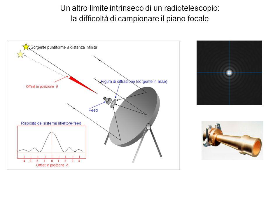 Un altro limite intrinseco di un radiotelescopio: la difficoltà di campionare il piano focale