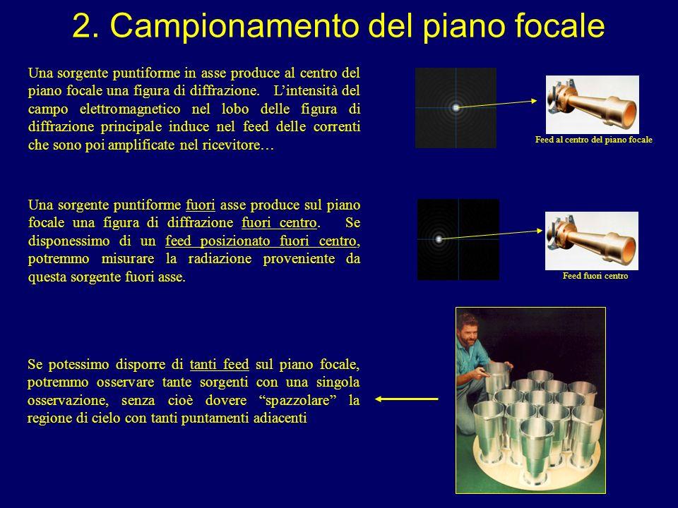 2. Campionamento del piano focale Una sorgente puntiforme in asse produce al centro del piano focale una figura di diffrazione. Lintensità del campo e