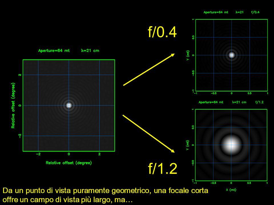 f/0.4 f/1.2 Da un punto di vista puramente geometrico, una focale corta offre un campo di vista più largo, ma…