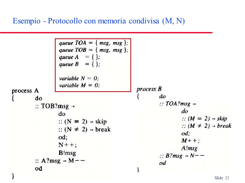 Slide 25 Esempio - Protocollo con memoria condivisa (M, N)
