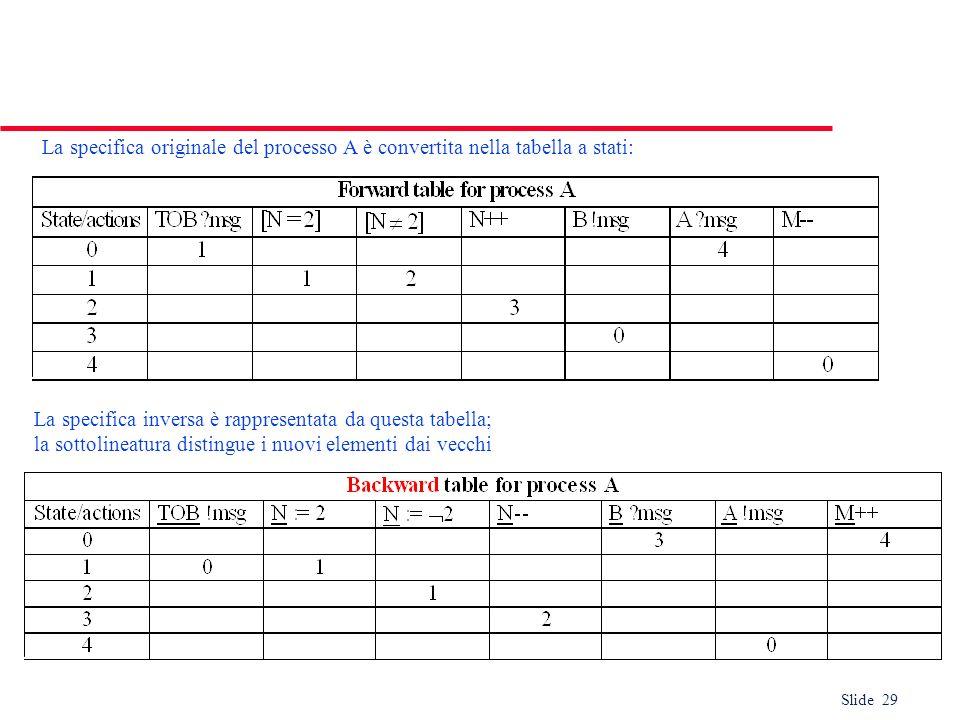 Slide 29 La specifica originale del processo A è convertita nella tabella a stati: La specifica inversa è rappresentata da questa tabella; la sottolin