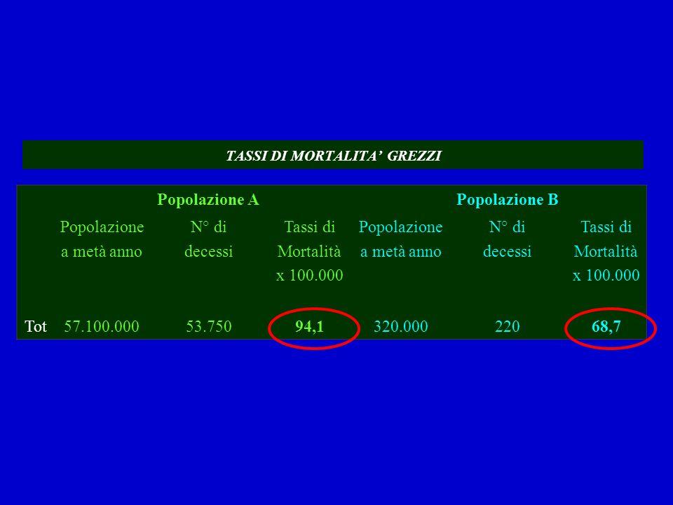 TASSI DI MORTALITA GREZZI Popolazione APopolazione B Popolazione a metà anno N° di decessi Tassi di Mortalità x 100.000 Popolazione a metà anno N° di