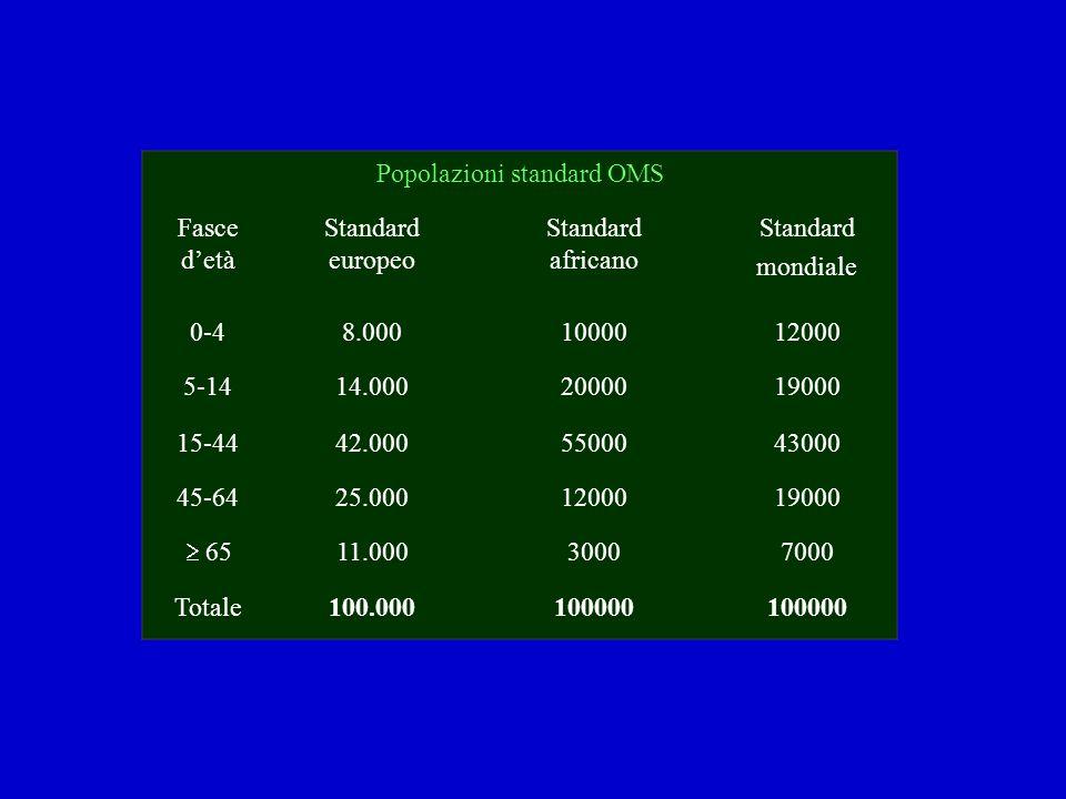 Popolazioni standard OMS Fasce detà Standard europeo Standard africano Standard mondiale 0-48.0001000012000 5-1414.0002000019000 15-4442.0005500043000