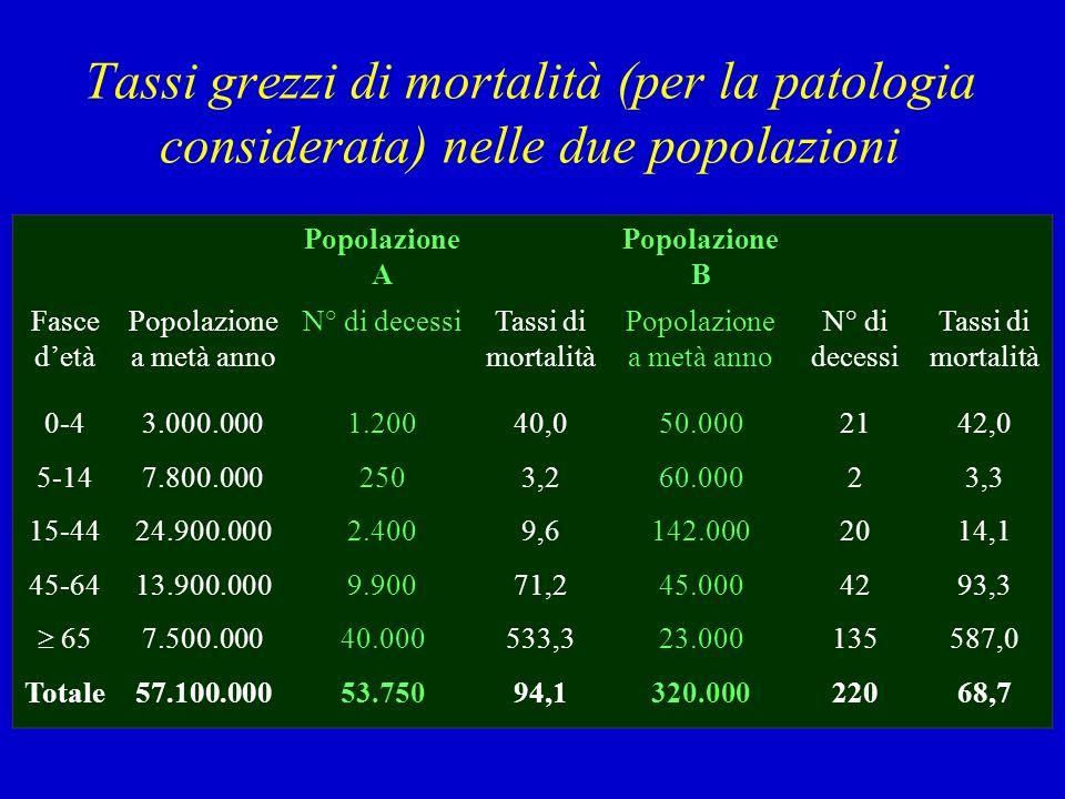 Tassi grezzi di mortalità (per la patologia considerata) nelle due popolazioni Popolazione A Popolazione B Fasce detà Popolazione a metà anno N° di de