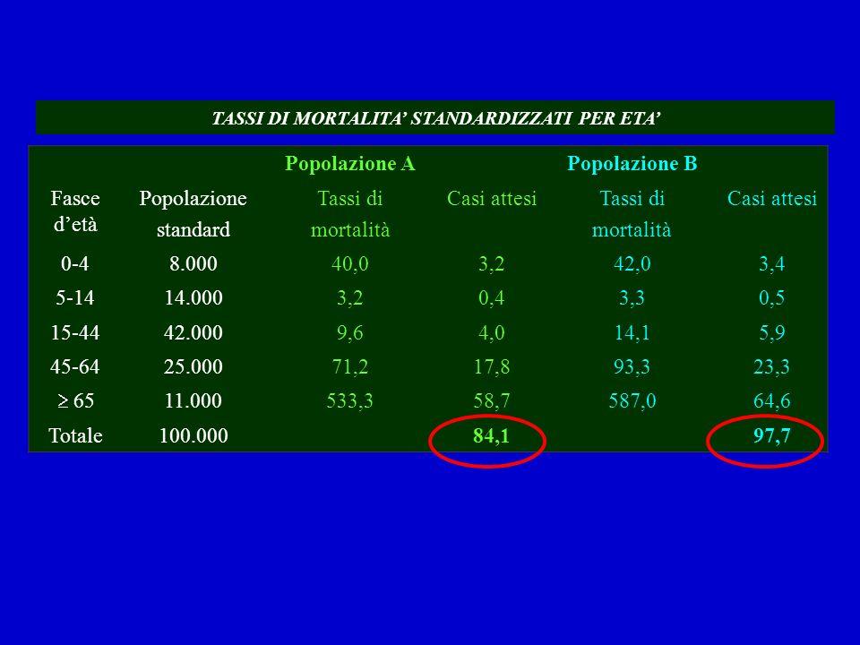 Popolazione APopolazione B Fasce detà Popolazione standard Tassi di mortalità Casi attesiTassi di mortalità Casi attesi 0-48.00040,03,242,03,4 5-1414.