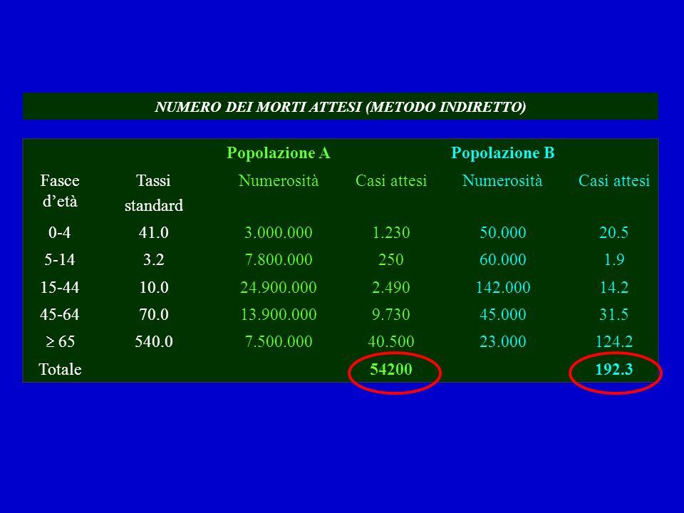 Popolazione APopolazione B Fasce detà Tassi standard NumerositàCasi attesiNumerositàCasi attesi 0-441.03.000.0001.23050.00020.5 5-143.27.800.00025060.