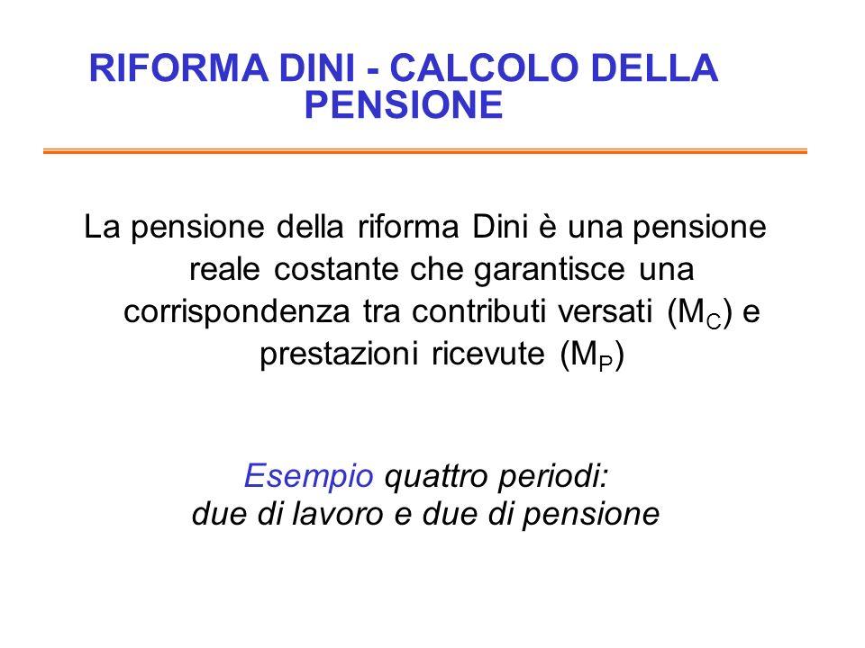 La pensione della riforma Dini è una pensione reale costante che garantisce una corrispondenza tra contributi versati (M C ) e prestazioni ricevute (M P ) Esempio quattro periodi: due di lavoro e due di pensione RIFORMA DINI - CALCOLO DELLA PENSIONE