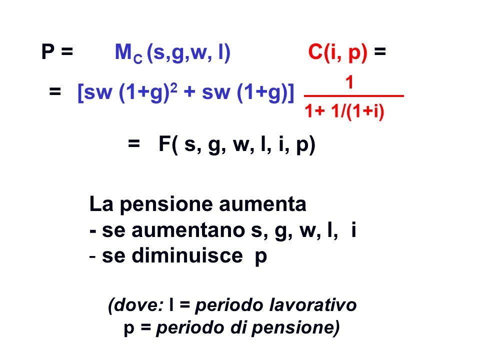 P = M C (s,g,w, l) C(i, p) = 1+ 1/(1+i) 1 = F( s, g, w, l, i, p) La pensione aumenta - se aumentano s, g, w, l, i - se diminuisce p (dove: l = periodo lavorativo p = periodo di pensione) =[sw (1+g) 2 + sw (1+g)]